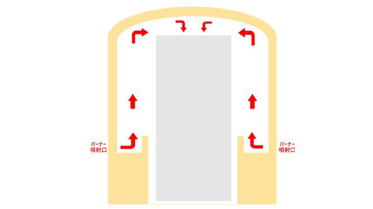窯の構造説明図