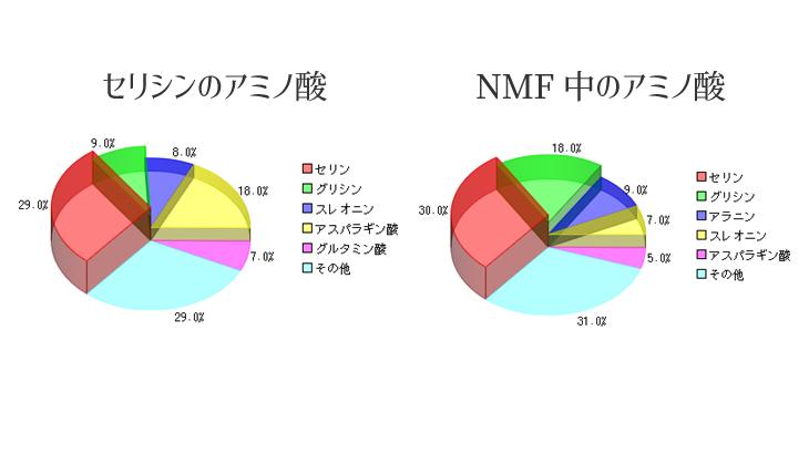 セリシンと肌の天然保湿成分NMPのアミノ酸クラフ比較