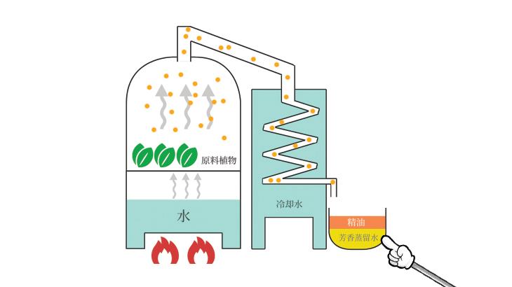 アロマミストの製造工程解説図