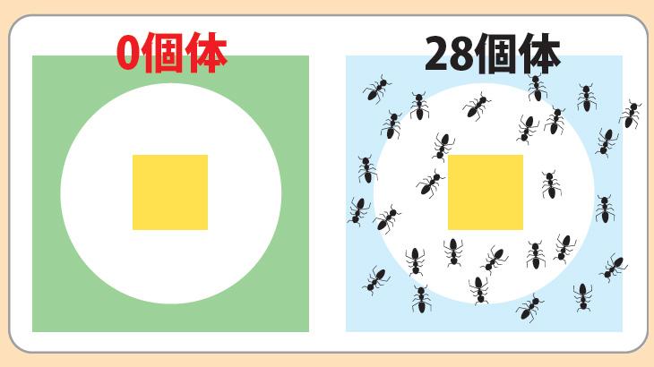 アリの忌避効果試験のイメージ図2