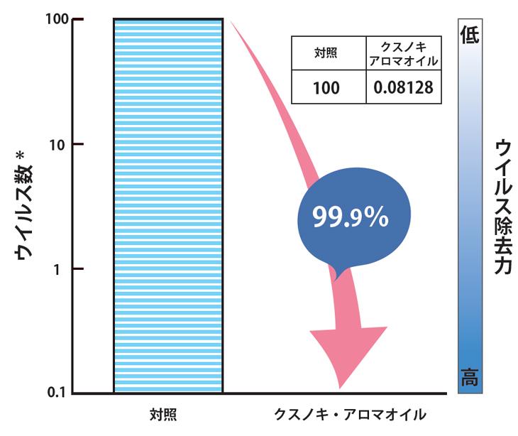 クスノキの抗ウイルス効果のグラフ